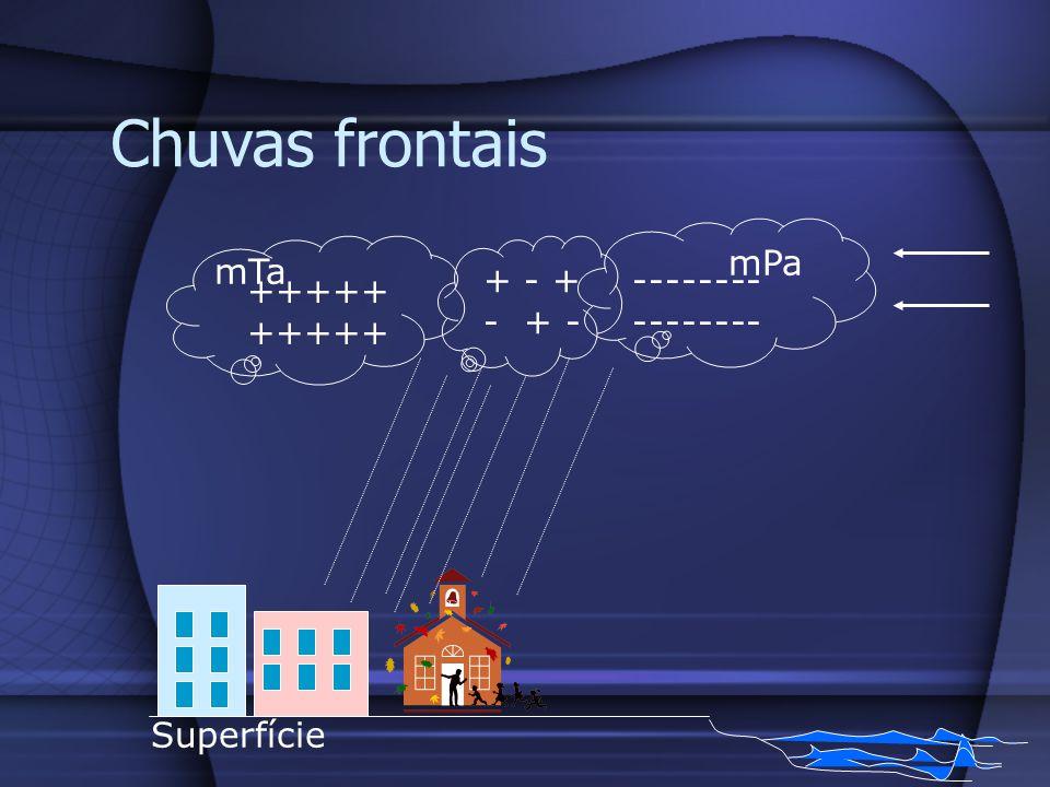 Chuvas frontais +++++ -------- + - + - + - Superfície mTa mPa