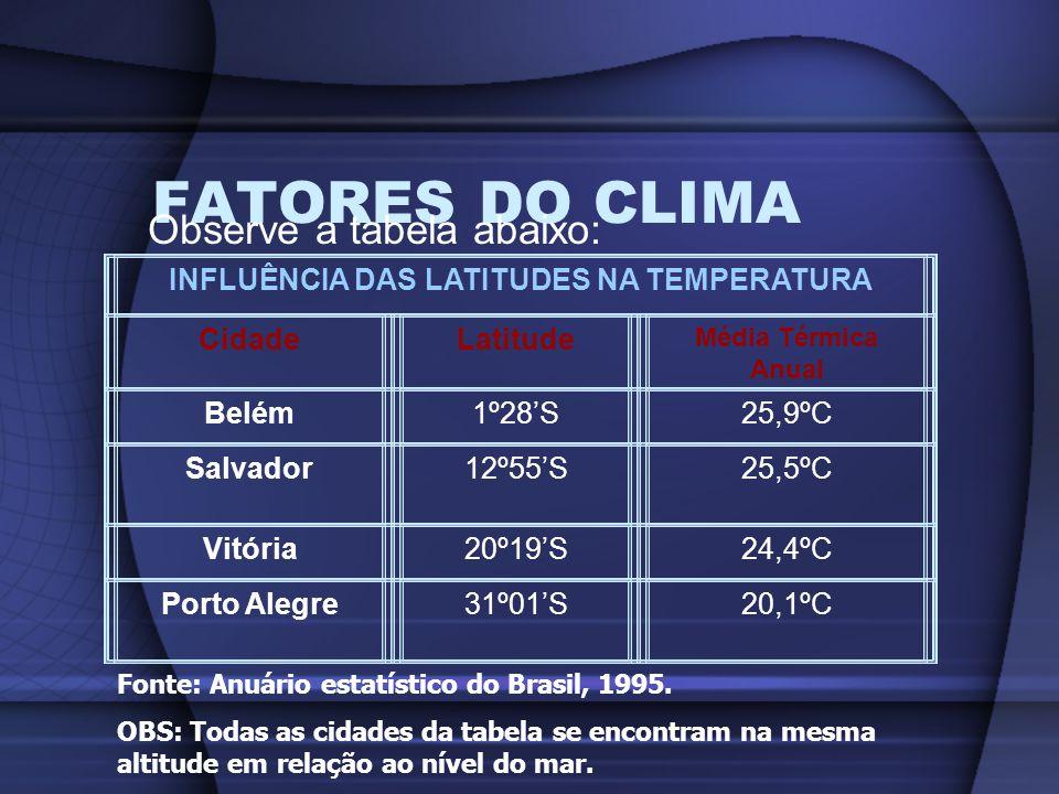 FATORES DO CLIMA Observe a tabela abaixo: INFLUÊNCIA DAS LATITUDES NA TEMPERATURA CidadeLatitude Média Térmica Anual Belém1º28S25,9ºC Salvador12º55S25