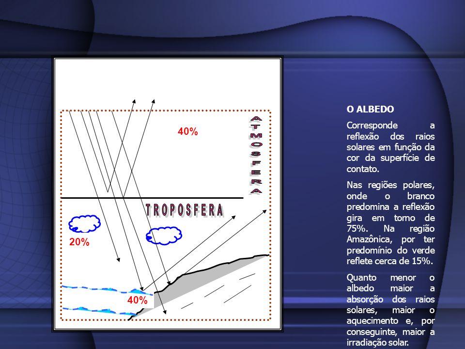 ELEMENTOS DO CLIMA 2.UMIDADE – corresponde a quantidade de vapor de água encontrada na troposfera em um determinado instante.