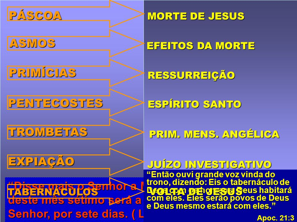 Disse mais o Senhor a Moisés...: Aos quinze dias deste mês sétimo será a festa dos tabernáculos ao Senhor, por sete dias. ( Lev. 23:33 e 34). Então ou