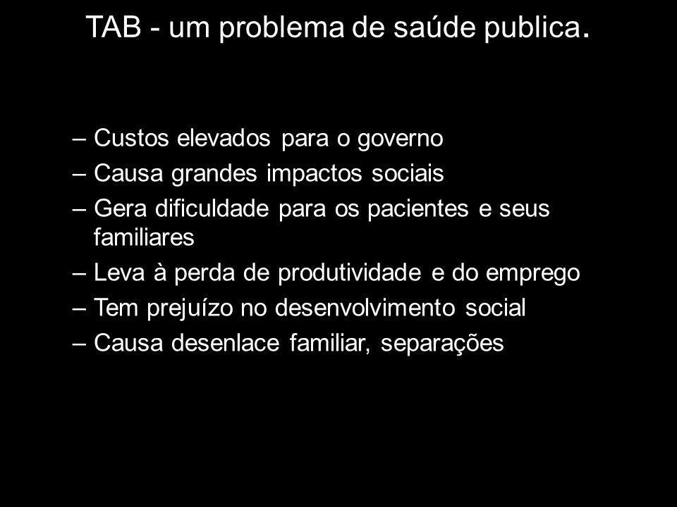TAB - um problema de saúde publica. –Custos elevados para o governo –Causa grandes impactos sociais –Gera dificuldade para os pacientes e seus familia