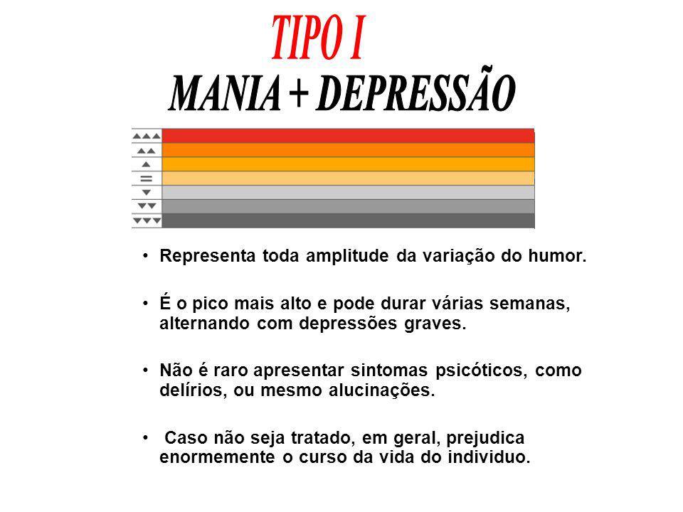 Representa toda amplitude da variação do humor. É o pico mais alto e pode durar várias semanas, alternando com depressões graves. Não é raro apresenta