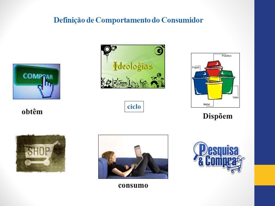 Definição de Comportamento do Consumidor ciclo