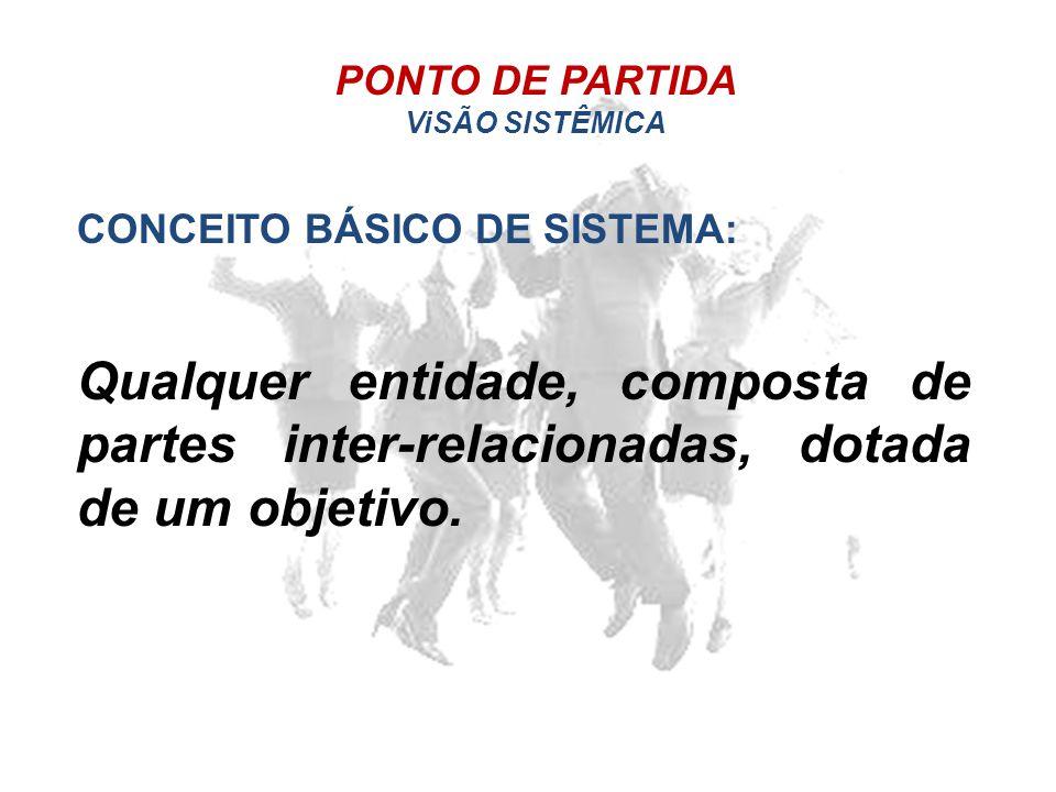 PONTO DE PARTIDA ViSÃO SISTÊMICA CONCEITO BÁSICO DE SISTEMA: Qualquer entidade, composta de partes inter-relacionadas, dotada de um objetivo.