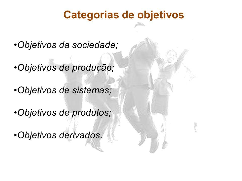 Categorias de objetivos Objetivos da sociedade; Objetivos de produção; Objetivos de sistemas; Objetivos de produtos; Objetivos derivados.