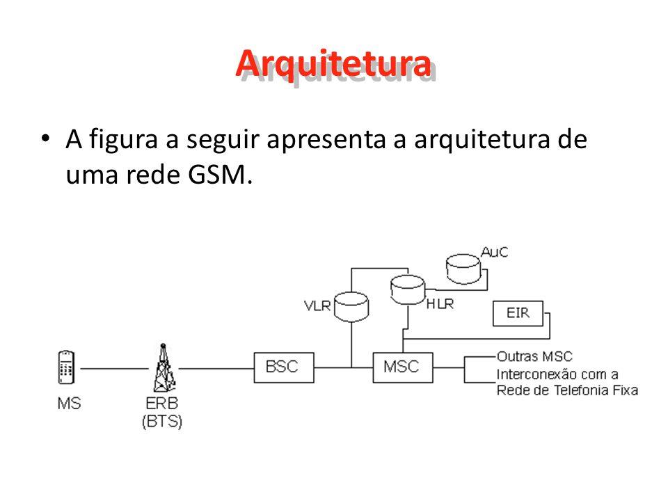 Arquitetura A figura a seguir apresenta a arquitetura de uma rede GSM.