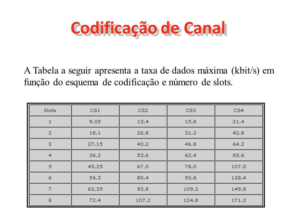 Codificação de Canal A Tabela a seguir apresenta a taxa de dados máxima (kbit/s) em função do esquema de codificação e número de slots.