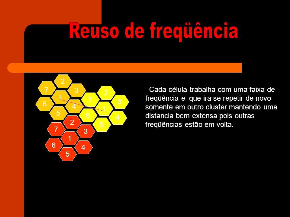 Cluster é um conjunto de células em um cluster 4 1 3 5 6 2 7 A área de um cluster que tem os lados = 19km É de 29991.5 E a distancia de reuso de freqüência é de 88km Usando cálculos de Pitágoras estudados em sala