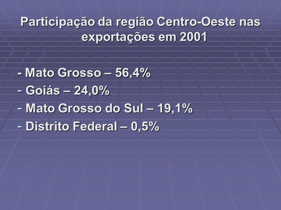 Participação da região Centro-Oeste nas exportações em 2001 - Mato Grosso – 56,4% - Goiás – 24,0% - Mato Grosso do Sul – 19,1% - Distrito Federal – 0,5%