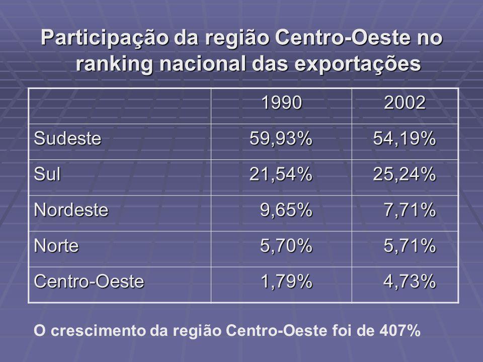 Participação da região Centro-Oeste no ranking nacional das exportações 19902002 Sudeste59,93%54,19% Sul21,54%25,24% Nordeste 9,65% 9,65% 7,71% 7,71% Norte 5,70% 5,70% 5,71% 5,71% Centro-Oeste 1,79% 1,79% 4,73% 4,73% O crescimento da região Centro-Oeste foi de 407%