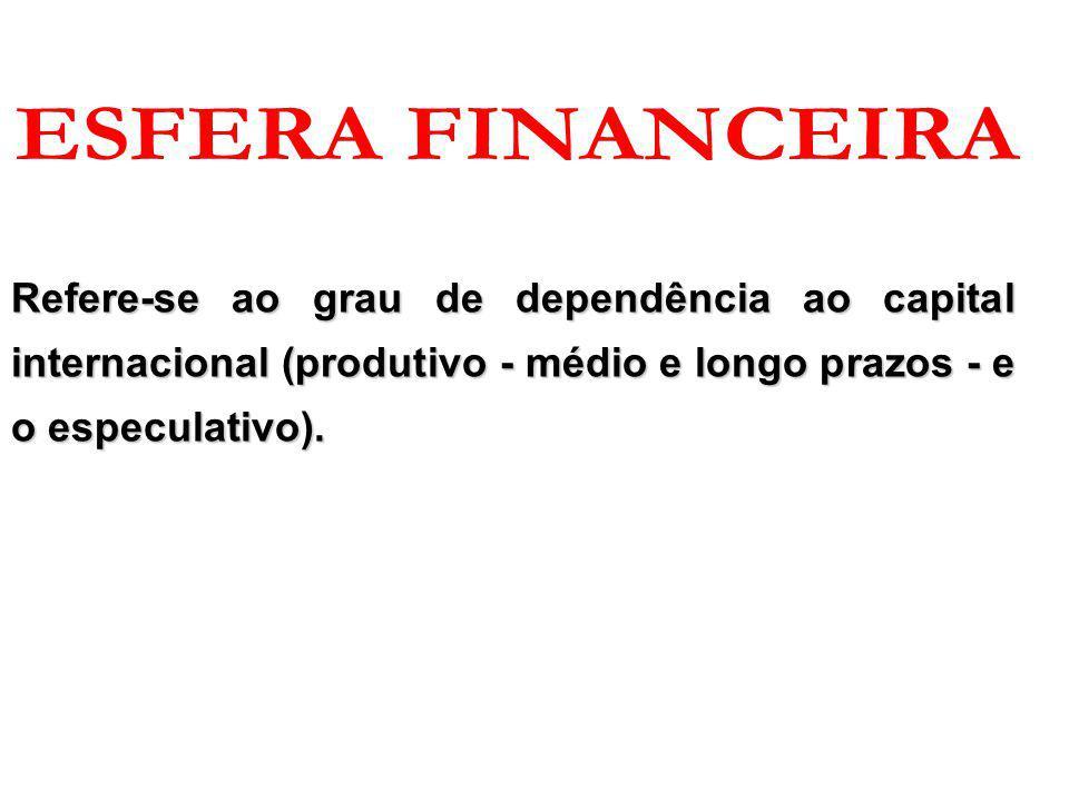 Refere-se ao grau de dependência ao capital internacional (produtivo - médio e longo prazos - e o especulativo).