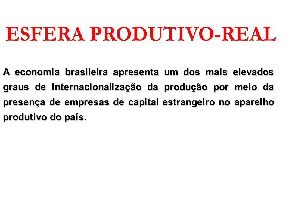 A economia brasileira apresenta um dos mais elevados graus de internacionalização da produção por meio da presença de empresas de capital estrangeiro no aparelho produtivo do país.