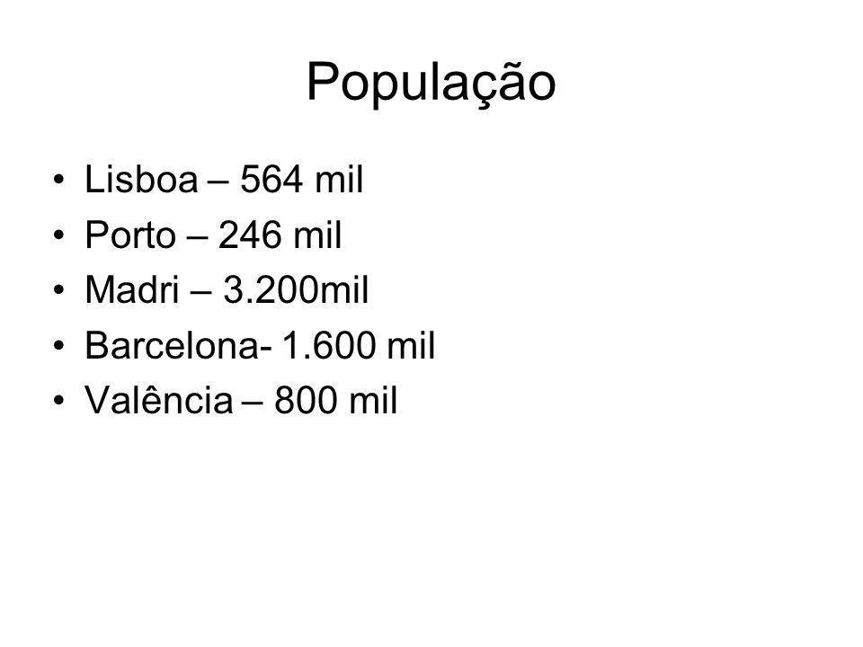 População Lisboa – 564 mil Porto – 246 mil Madri – 3.200mil Barcelona- 1.600 mil Valência – 800 mil