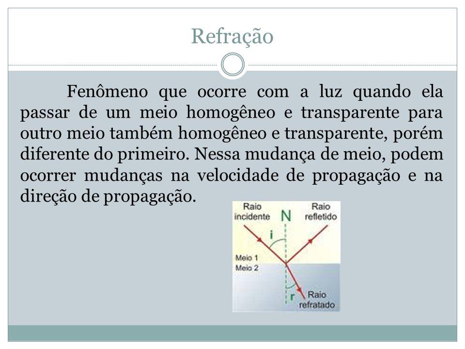 Refração Fenômeno que ocorre com a luz quando ela passar de um meio homogêneo e transparente para outro meio também homogêneo e transparente, porém diferente do primeiro.