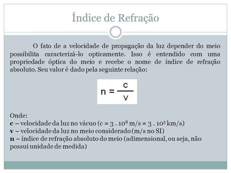 Índice de Refração O fato de a velocidade de propagação da luz depender do meio possibilita caracterizá-lo opticamente.