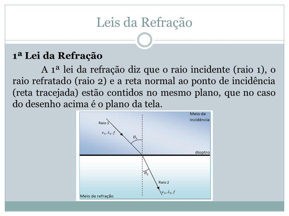 Leis da Refração 1ª Lei da Refração A 1ª lei da refração diz que o raio incidente (raio 1), o raio refratado (raio 2) e a reta normal ao ponto de incidência (reta tracejada) estão contidos no mesmo plano, que no caso do desenho acima é o plano da tela.