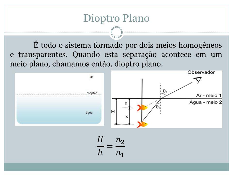 Dioptro Plano É todo o sistema formado por dois meios homogêneos e transparentes.