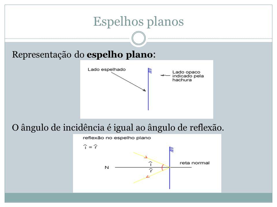 Espelhos planos Representação do espelho plano : O ângulo de incidência é igual ao ângulo de reflexão.