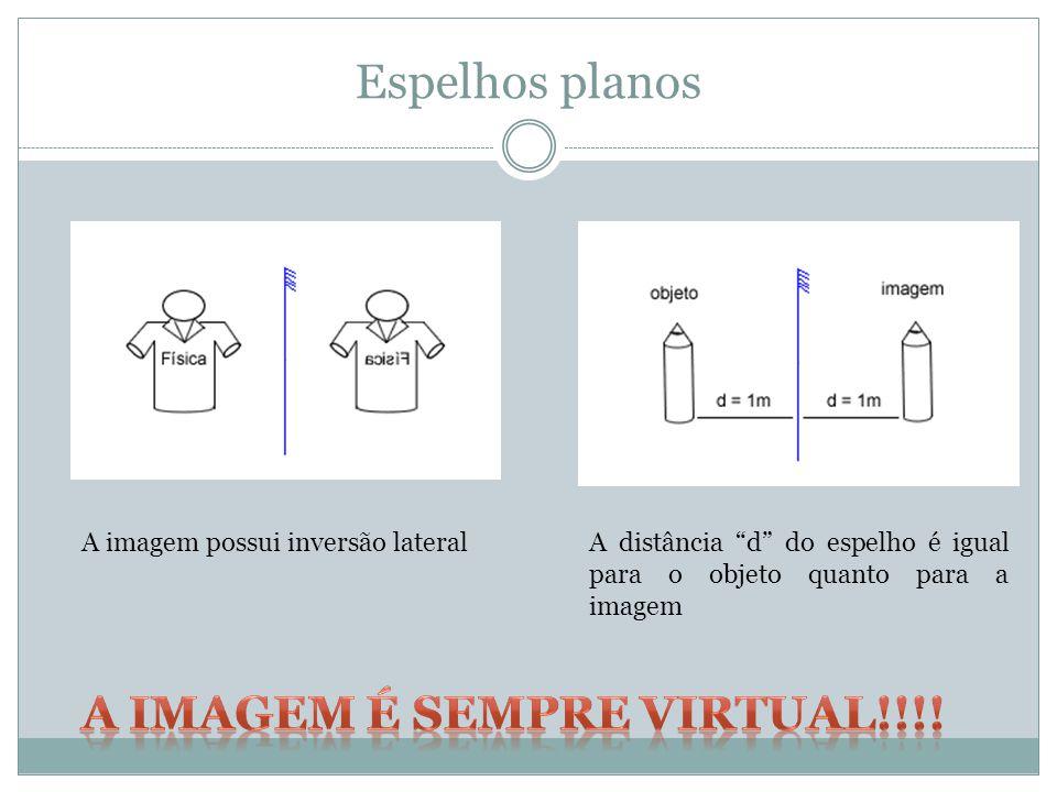 Espelhos planos A imagem possui inversão lateralA distância d do espelho é igual para o objeto quanto para a imagem