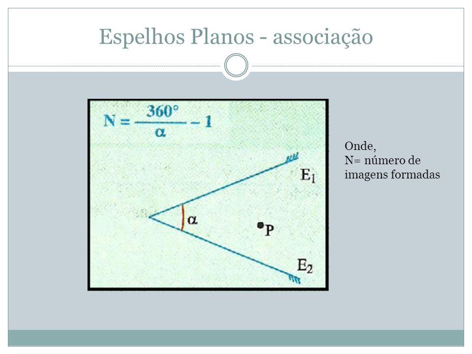 Espelhos Planos - associação Onde, N= número de imagens formadas