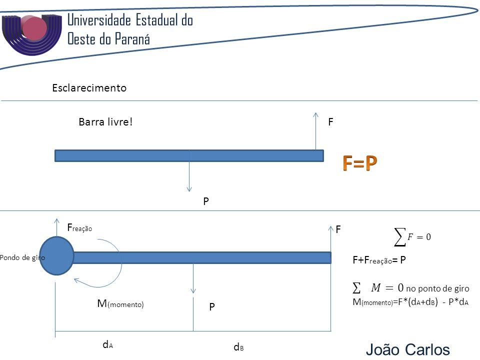 Universidade Estadual do Oeste do Paraná João Carlos Pozzobon Esclarecimento F P Barra livre! F reação F P M (momento) dAdA dBdB Pondo de giro