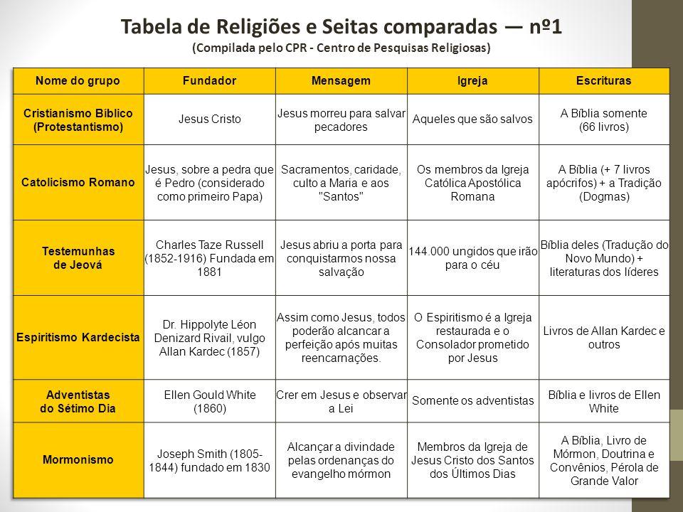 Tabela de Religiões e Seitas comparadas nº1 (Compilada pelo CPR - Centro de Pesquisas Religiosas)