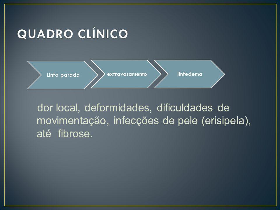 dor local, deformidades, dificuldades de movimentação, infecções de pele (erisipela), até fibrose. Linfa parada extravasamentolinfedema