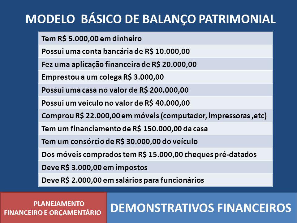 MODELO BÁSICO DE BALANÇO PATRIMONIAL PLANEJAMENTO FINANCEIRO E ORÇAMENTÁRIO DEMONSTRATIVOS FINANCEIROS Tem R$ 5.000,00 em dinheiro Possui uma conta ba
