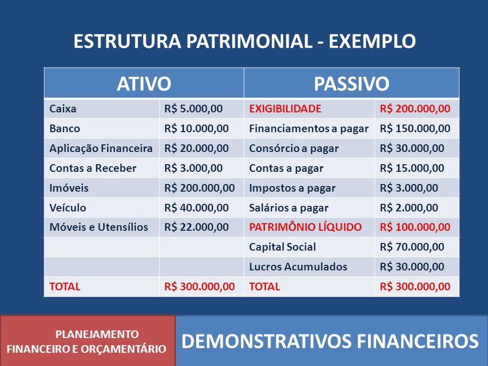 ESTRUTURA PATRIMONIAL - EXEMPLO PLANEJAMENTO FINANCEIRO E ORÇAMENTÁRIO DEMONSTRATIVOS FINANCEIROS ATIVOPASSIVO CaixaR$ 5.000,00EXIGIBILIDADER$ 200.000