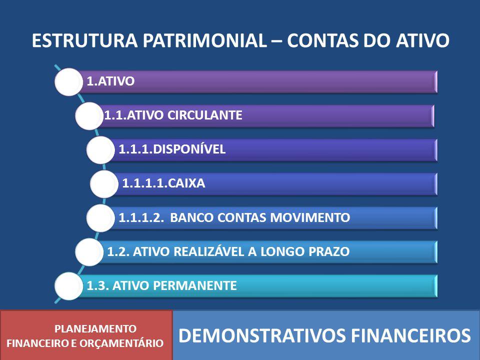ESTRUTURA PATRIMONIAL – CONTAS DO ATIVO PLANEJAMENTO FINANCEIRO E ORÇAMENTÁRIO DEMONSTRATIVOS FINANCEIROS 1.ATIVO 1.1.ATIVO CIRCULANTE 1.1.1.DISPONÍVE