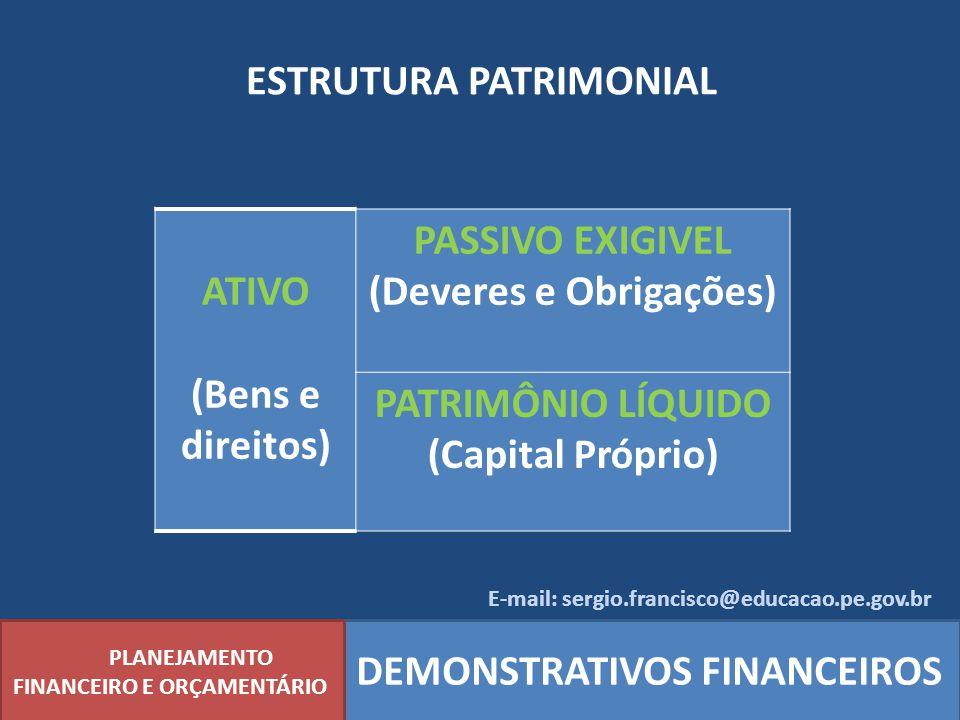 ESTRUTURA PATRIMONIAL PLANEJAMENTO FINANCEIRO E ORÇAMENTÁRIO DEMONSTRATIVOS FINANCEIROS ATIVO (Bens e direitos) PASSIVO EXIGIVEL (Deveres e Obrigações
