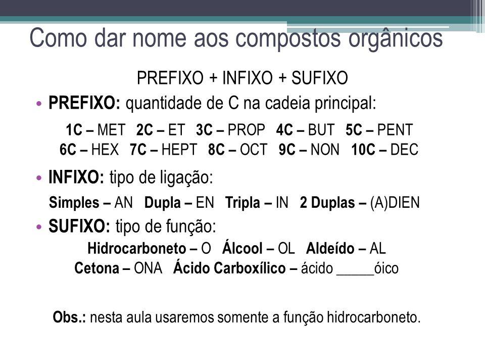 Como dar nome aos compostos orgânicos PREFIXO + INFIXO + SUFIXO PREFIXO: quantidade de C na cadeia principal: INFIXO: tipo de ligação: SUFIXO: tipo de