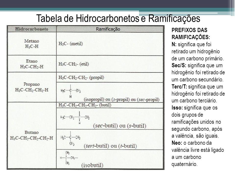 Tabela de Hidrocarbonetos e Ramificações PREFIXOS DAS RAMIFICAÇÕES: N: significa que foi retirado um hidrogênio de um carbono primário. Sec/S: signifi