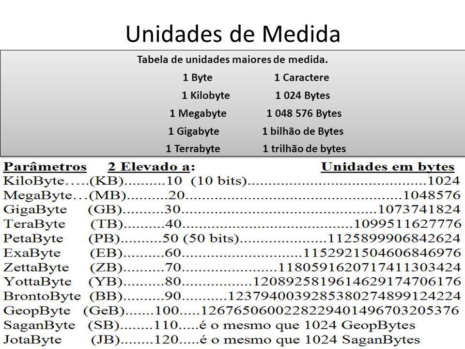 Unidades de Medida Tabela de unidades maiores de medida. 1 Byte 1 Caractere 1 Kilobyte 1 024 Bytes 1 Megabyte 1 048 576 Bytes 1 Gigabyte 1 bilhão de B
