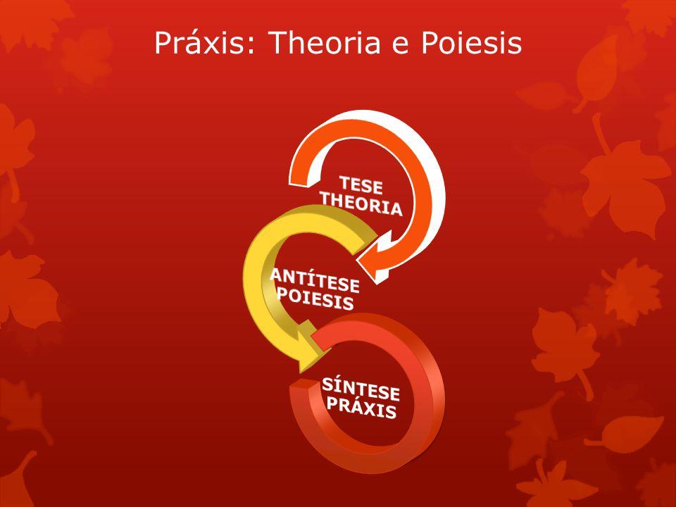 Práxis: Theoria e Poiesis