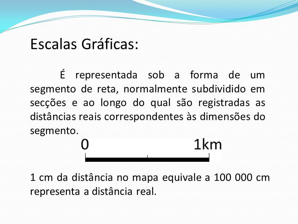 Escalas Gráficas: É representada sob a forma de um segmento de reta, normalmente subdividido em secções e ao longo do qual são registradas as distânci