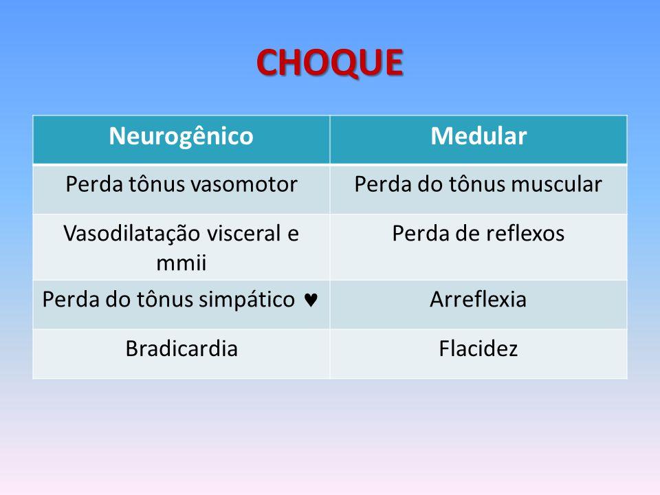 CHOQUE NeurogênicoMedular Perda tônus vasomotorPerda do tônus muscular Vasodilatação visceral e mmii Perda de reflexos Perda do tônus simpático Arreflexia BradicardiaFlacidez