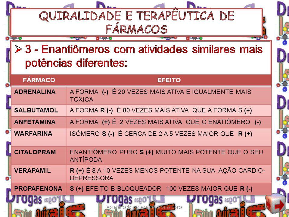 Indacrinona Apresentado por Ana Paula Sena Costa
