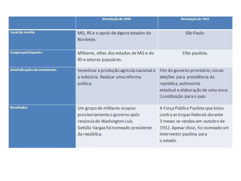 Revolução de 1930Revolução de 1932 Local da revolta MG, RS e o apoio de alguns estados do Nordeste. São Paulo. Grupos participantes Militares, elites