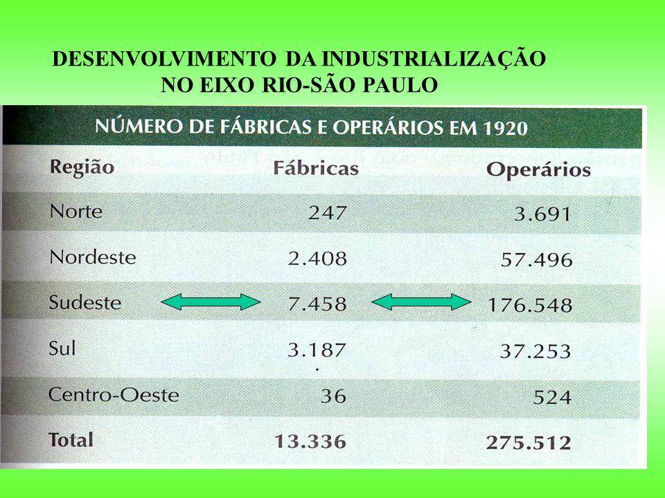 DESENVOLVIMENTO DA INDUSTRIALIZAÇÃO NO EIXO RIO-SÃO PAULO