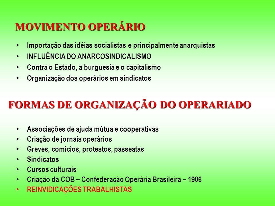 Importação das idéias socialistas e principalmente anarquistas INFLUÊNCIA DO ANARCOSINDICALISMO Contra o Estado, a burguesia e o capitalismo Organização dos operários em sindicatos MOVIMENTO OPERÁRIO FORMAS DE ORGANIZAÇÃO DO OPERARIADO Associações de ajuda mútua e cooperativas Criação de jornais operários Greves, comícios, protestos, passeatas Sindicatos Cursos culturais Criação da COB – Confederação Operária Brasileira – 1906 REINVIDICAÇÕES TRABALHISTAS