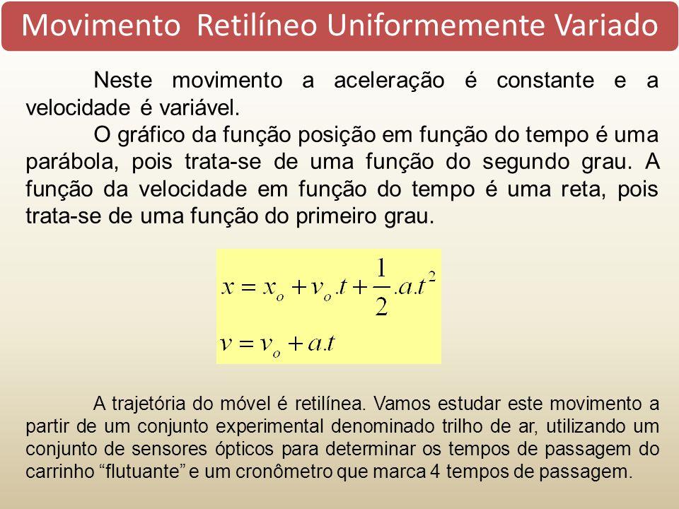 Movimento Retilíneo Uniformemente Variado Neste movimento a aceleração é constante e a velocidade é variável. O gráfico da função posição em função do