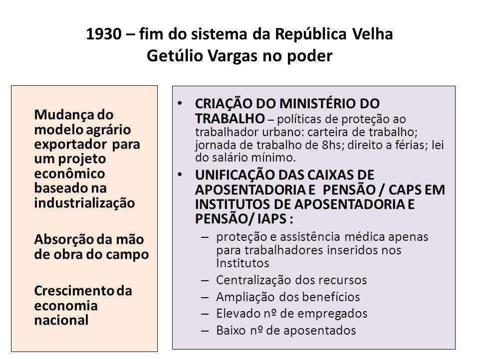 1930 – fim do sistema da República Velha Getúlio Vargas no poder Mudança do modelo agrário exportador para um projeto econômico baseado na industriali