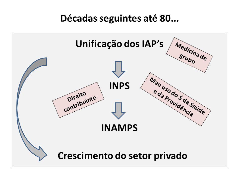 Décadas seguintes até 80... Unificação dos IAPs INPS INAMPS Crescimento do setor privado Medicina de grupo Direito contribuinte Mau uso do $ da Saúde