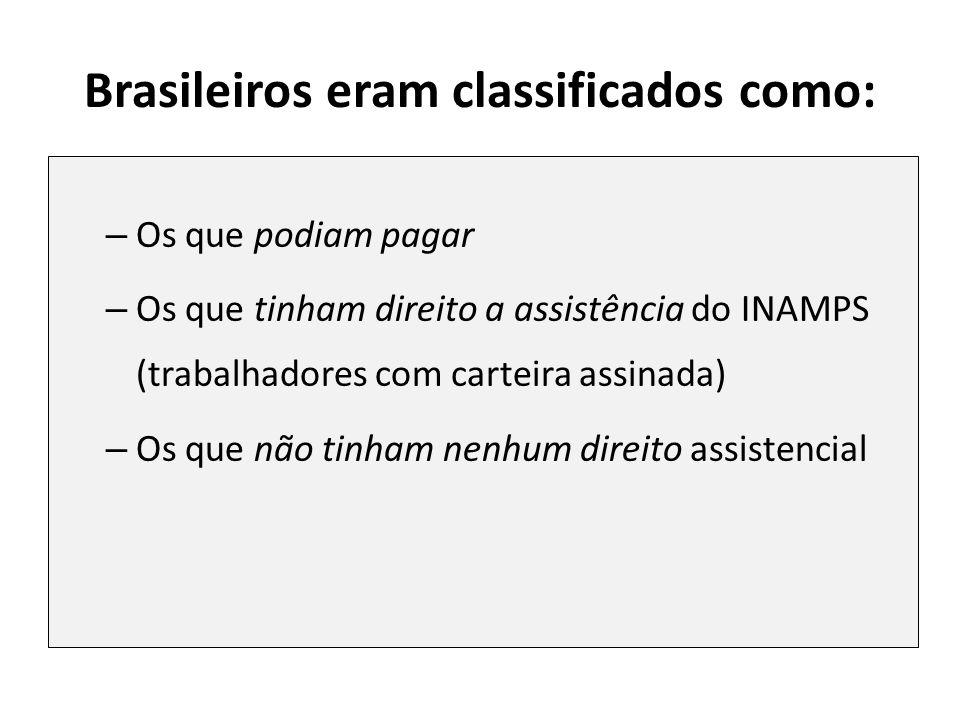 Brasileiros eram classificados como: – Os que podiam pagar – Os que tinham direito a assistência do INAMPS (trabalhadores com carteira assinada) – Os