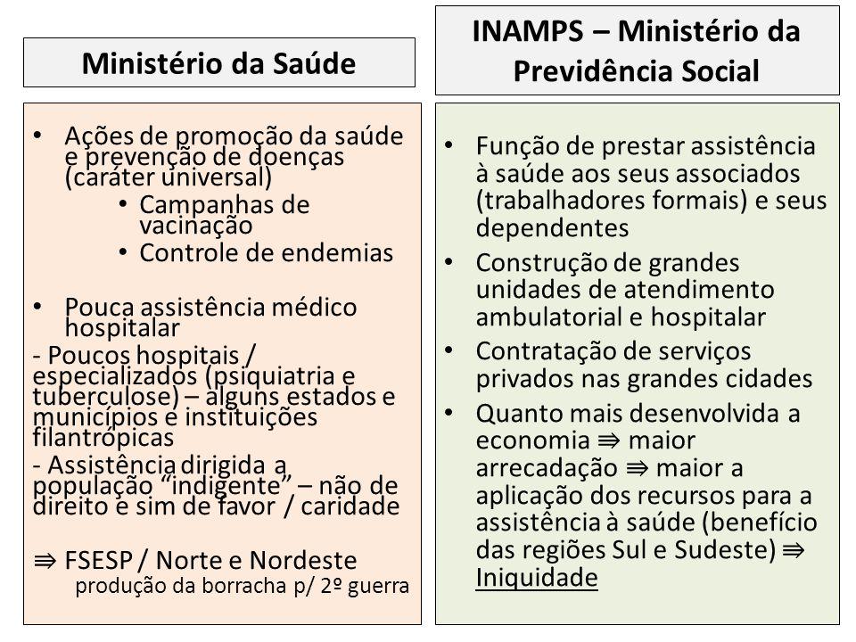 Ações de promoção da saúde e prevenção de doenças (caráter universal) Campanhas de vacinação Controle de endemias Pouca assistência médico hospitalar