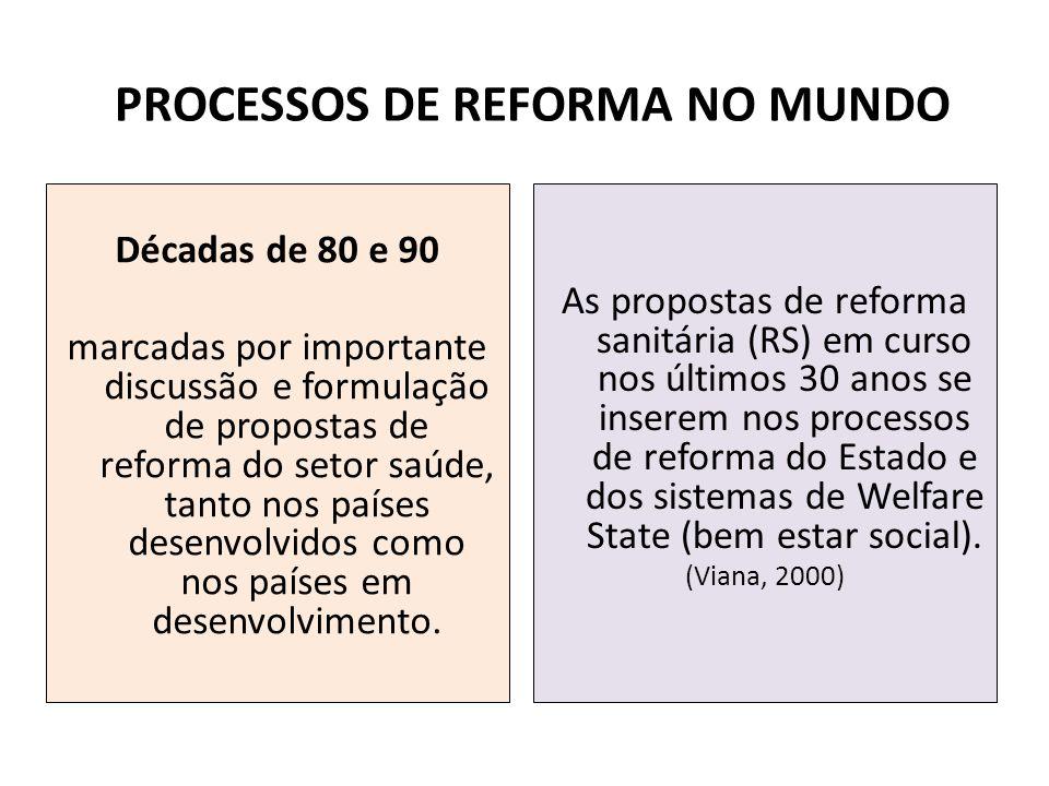 PROCESSOS DE REFORMA NO MUNDO Décadas de 80 e 90 marcadas por importante discussão e formulação de propostas de reforma do setor saúde, tanto nos país