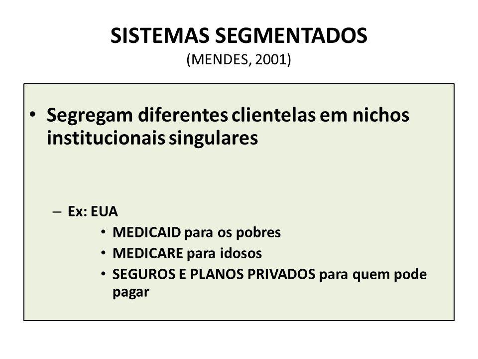 SISTEMAS SEGMENTADOS (MENDES, 2001) Segregam diferentes clientelas em nichos institucionais singulares – Ex: EUA MEDICAID para os pobres MEDICARE para