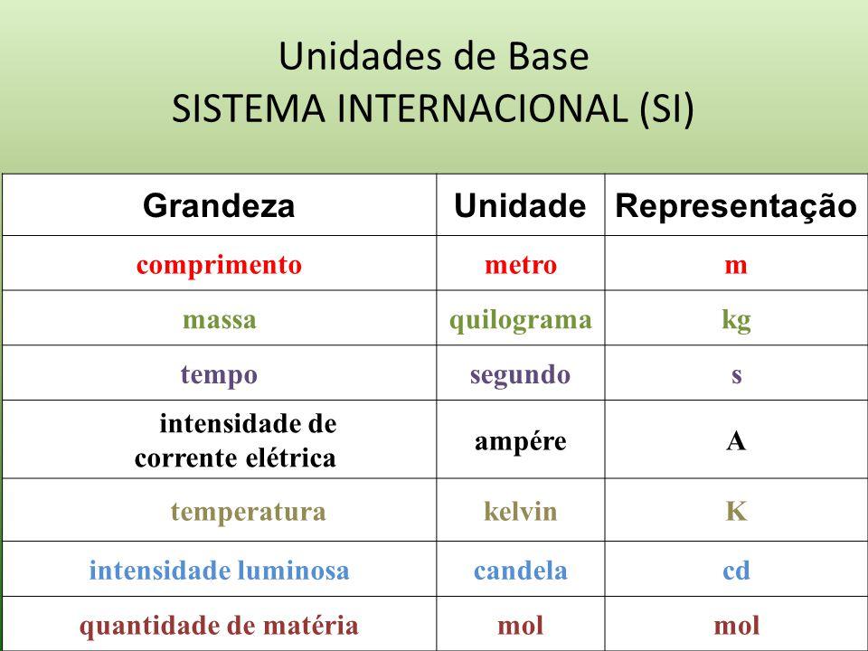 O que são unidades de medida? Unidades de Medida: São utilizadas para representar quantidades de uma determinada grandeza; Unidades de Medida é associ