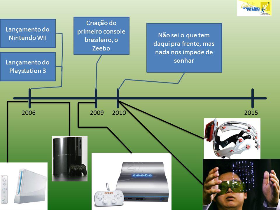 20062015 Lançamento do Playstation 3 Lançamento do Nintendo WII 2009 Criação do primeiro console brasileiro, o Zeebo 2010 Não sei o que tem daqui pra